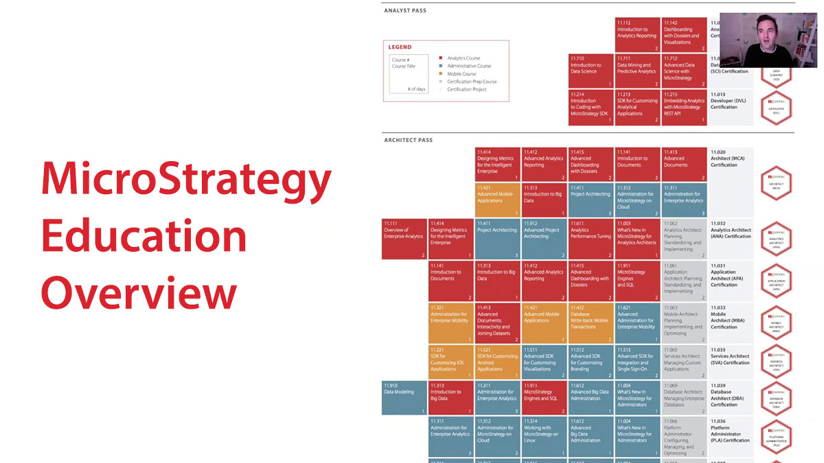 MicroStrategy Education Overview